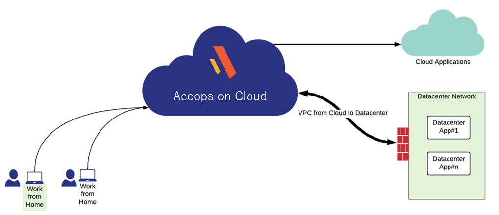 accopsoncloud